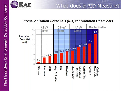 Webinar: Intro to Photoionization Detectors (PIDs) for Gas Detection Applications